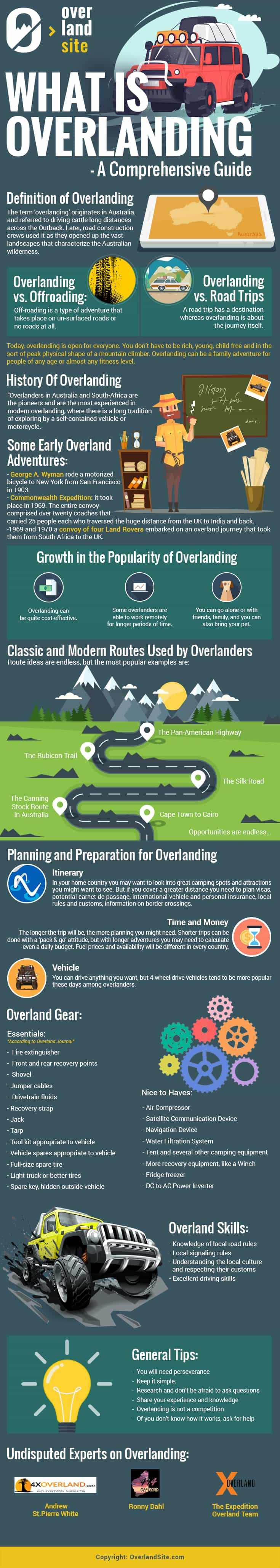What Is Overlanding Infographic By Overlandsite